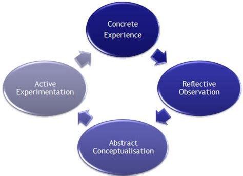 Experiential Learning Theory The WritePass Journal