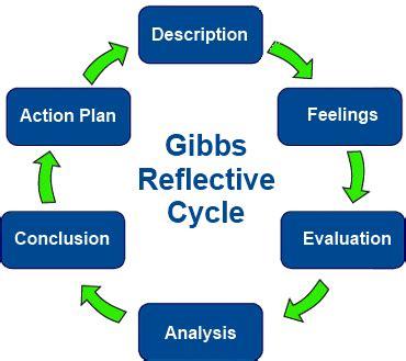 Kolbs learning cycle Essay Example Graduateway