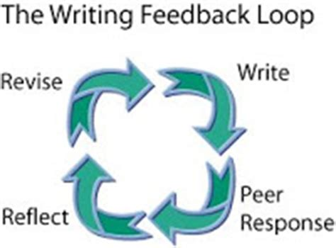 Reflective Essay: Kolbs Experiential Learning Cycle