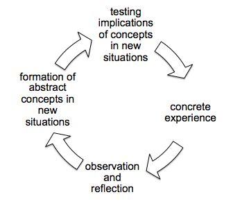 Kolbs learning cycle reflective essay